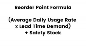 The formula for reorder point formula is visualized.